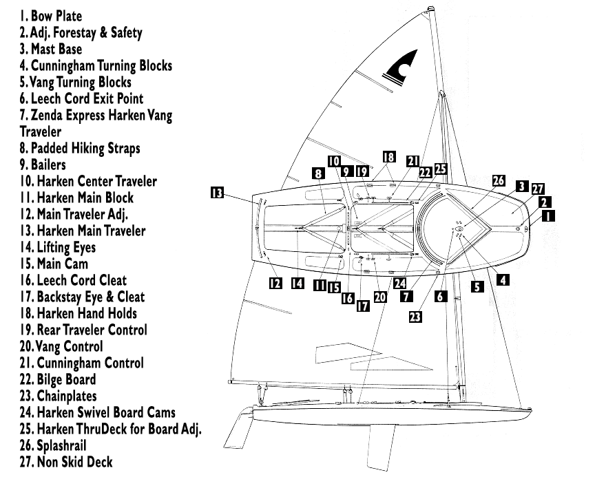 diagram of a c scow
